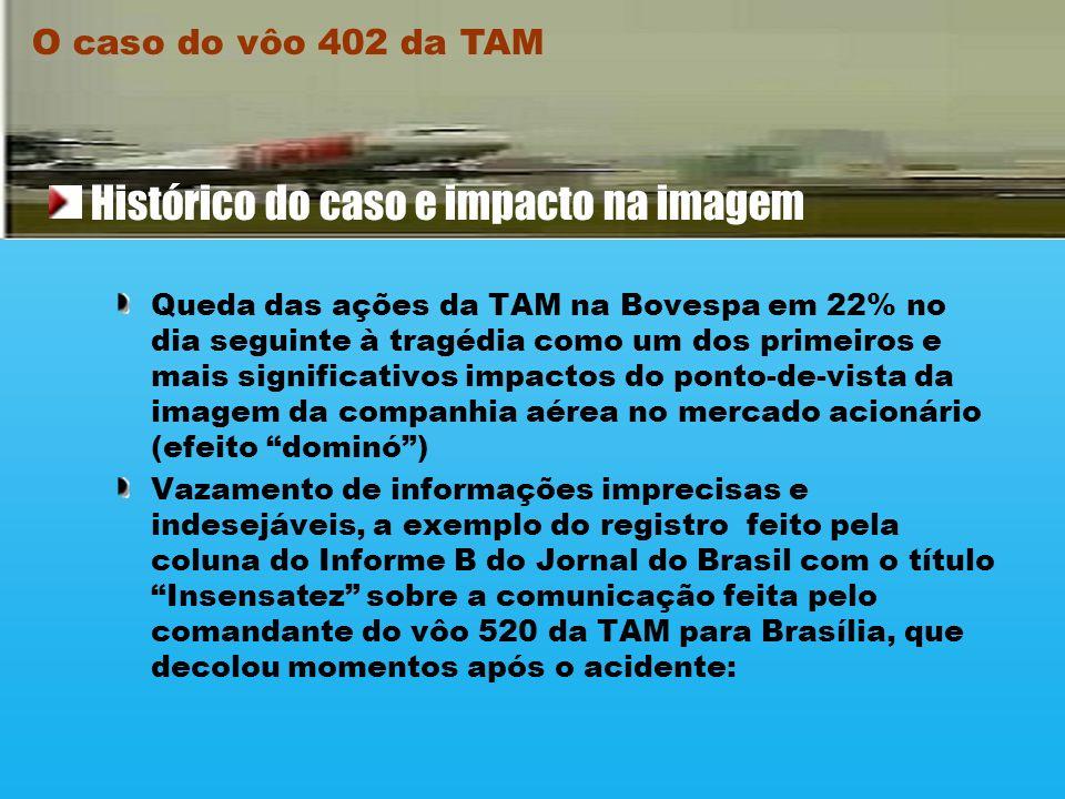 Queda das ações da TAM na Bovespa em 22% no dia seguinte à tragédia como um dos primeiros e mais significativos impactos do ponto-de-vista da imagem da companhia aérea no mercado acionário (efeito dominó) Vazamento de informações imprecisas e indesejáveis, a exemplo do registro feito pela coluna do Informe B do Jornal do Brasil com o título Insensatez sobre a comunicação feita pelo comandante do vôo 520 da TAM para Brasília, que decolou momentos após o acidente: O caso do vôo 402 da TAM Histórico do caso e impacto na imagem