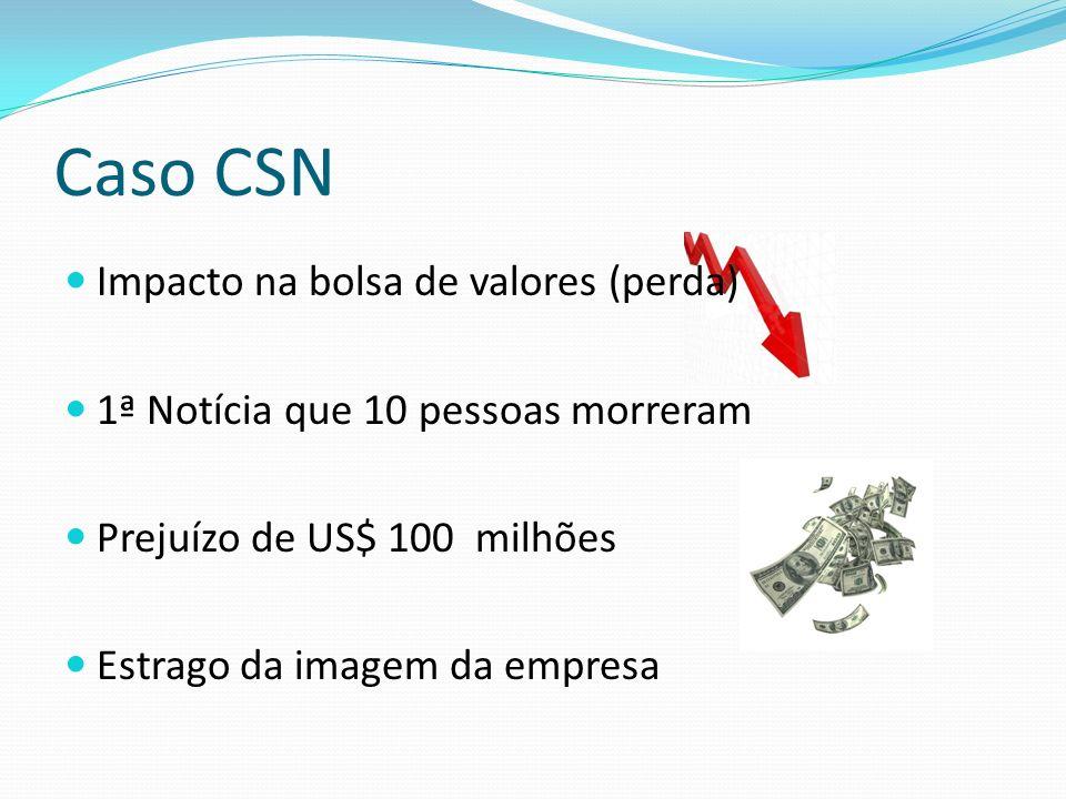 Caso CSN Impacto na bolsa de valores (perda) 1ª Notícia que 10 pessoas morreram Prejuízo de US$ 100 milhões Estrago da imagem da empresa