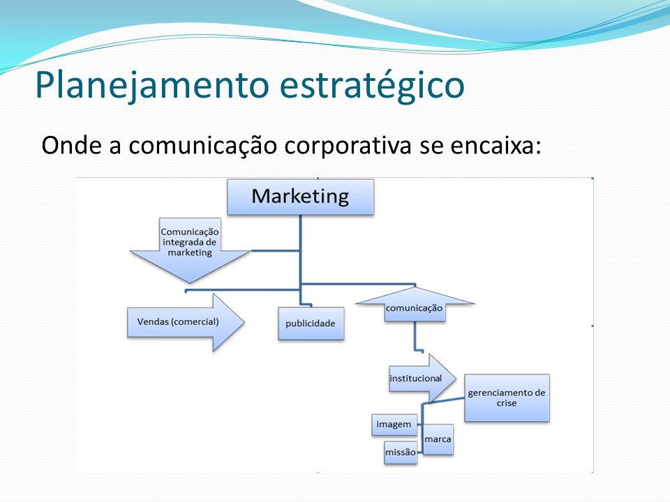 Planejamento estratégico Onde a comunicação corporativa se encaixa: