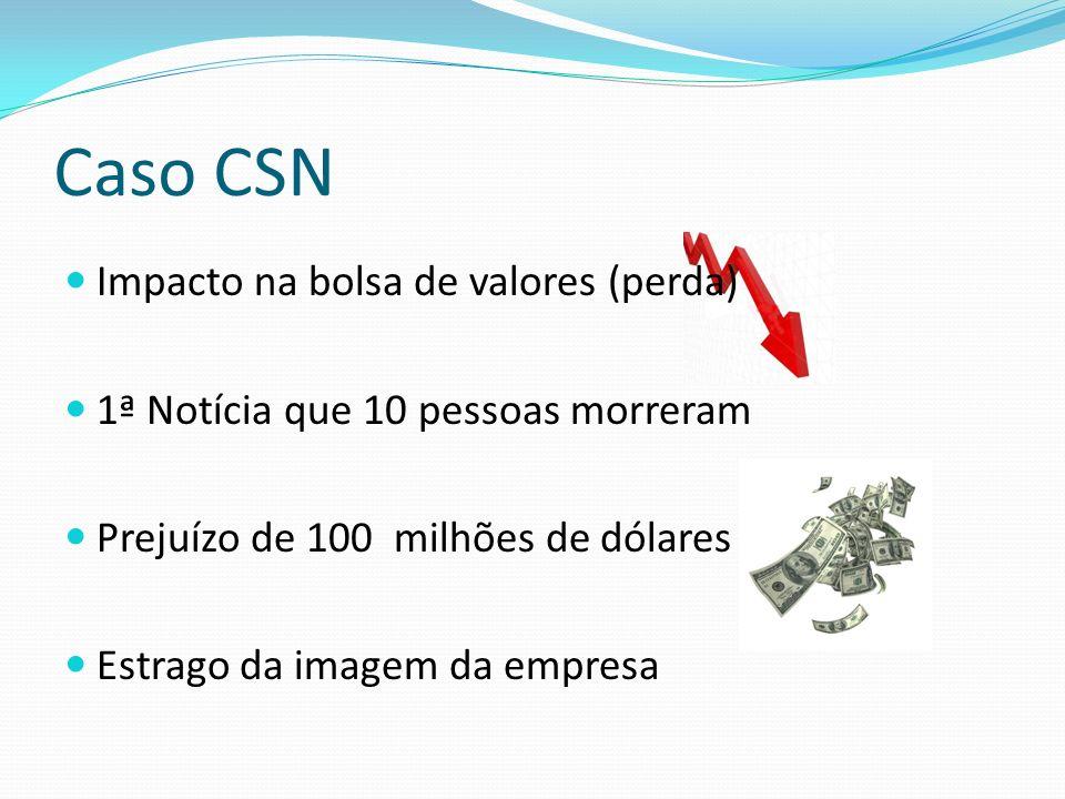 Caso CSN Impacto na bolsa de valores (perda) 1ª Notícia que 10 pessoas morreram Prejuízo de 100 milhões de dólares Estrago da imagem da empresa