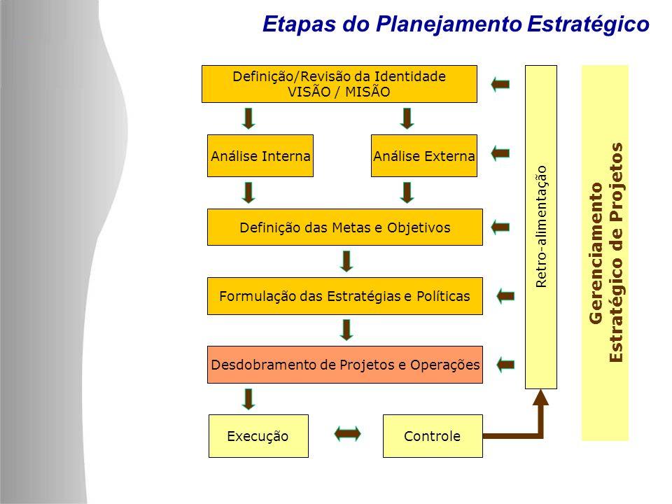 Gerenciamento Estratégico de Projetos Definição/Revisão da Identidade VISÃO / MISÃO Análise InternaAnálise Externa Definição das Metas e Objetivos For