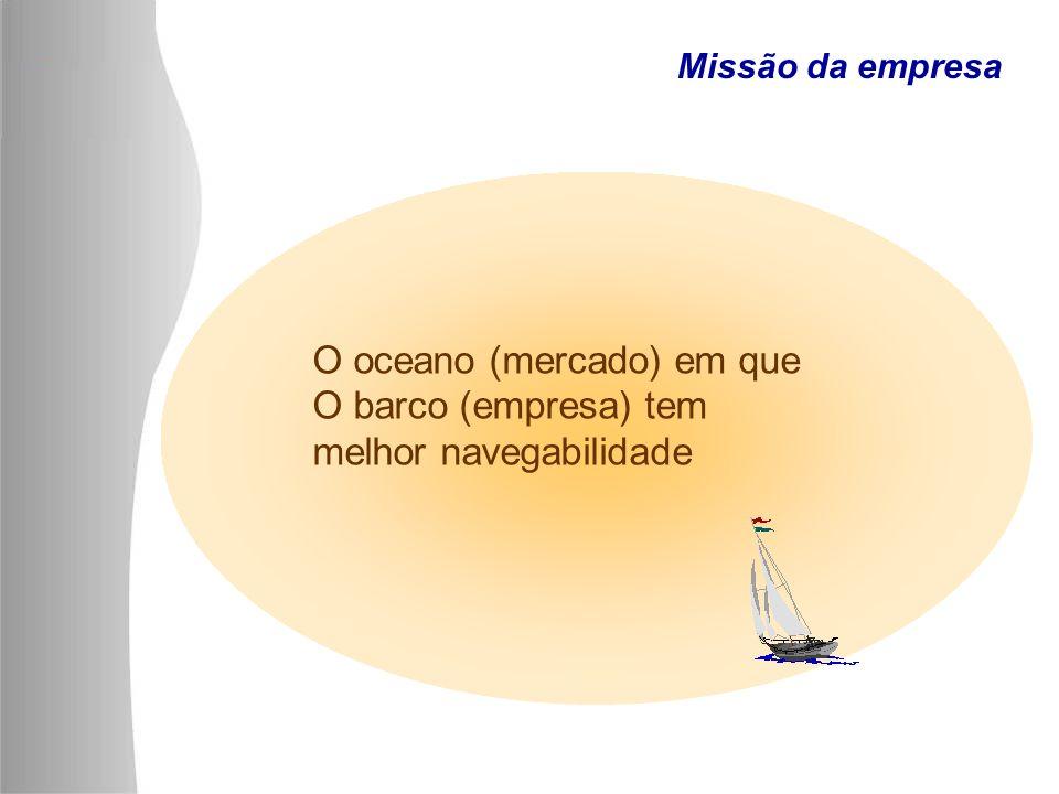 O oceano (mercado) em que O barco (empresa) tem melhor navegabilidade Missão da empresa