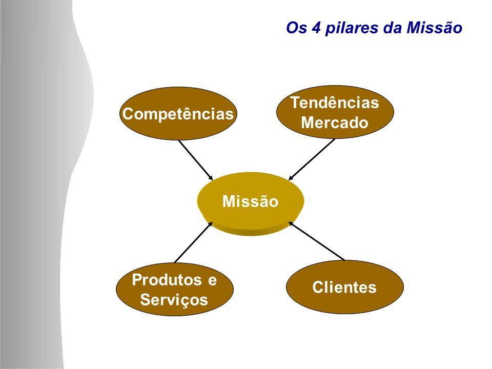 Os 4 pilares da Missão Competências Produtos e Serviços Tendências Mercado Clientes Missão