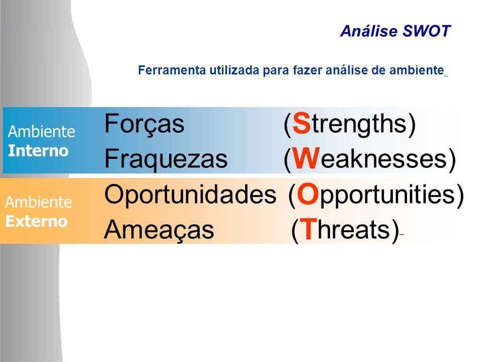 Ambiente Interno Ambiente Externo Análise SWOT Forças ( S trengths) Fraquezas ( W eaknesses) Oportunidades ( O pportunities) Ameaças ( T hreats) Ferra