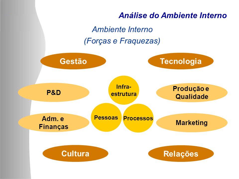 Análise do Ambiente Interno Ambiente Interno (Forças e Fraquezas) Cultura Gestão Marketing P&D Adm. e Finanças Produção e Qualidade Relações Tecnologi