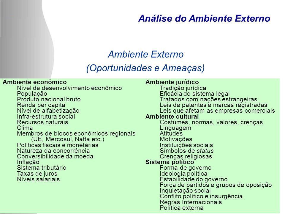Ambiente econômicoAmbiente jurídico Nível de desenvolvimento econômicoTradição jurídica PopulaçãoEficácia do sistema legal Produto nacional brutoTrata