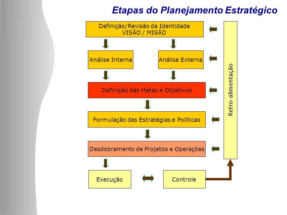 Definição/Revisão da Identidade VISÃO / MISÃO Análise InternaAnálise Externa Definição das Metas e Objetivos Formulação das Estratégias e Políticas De