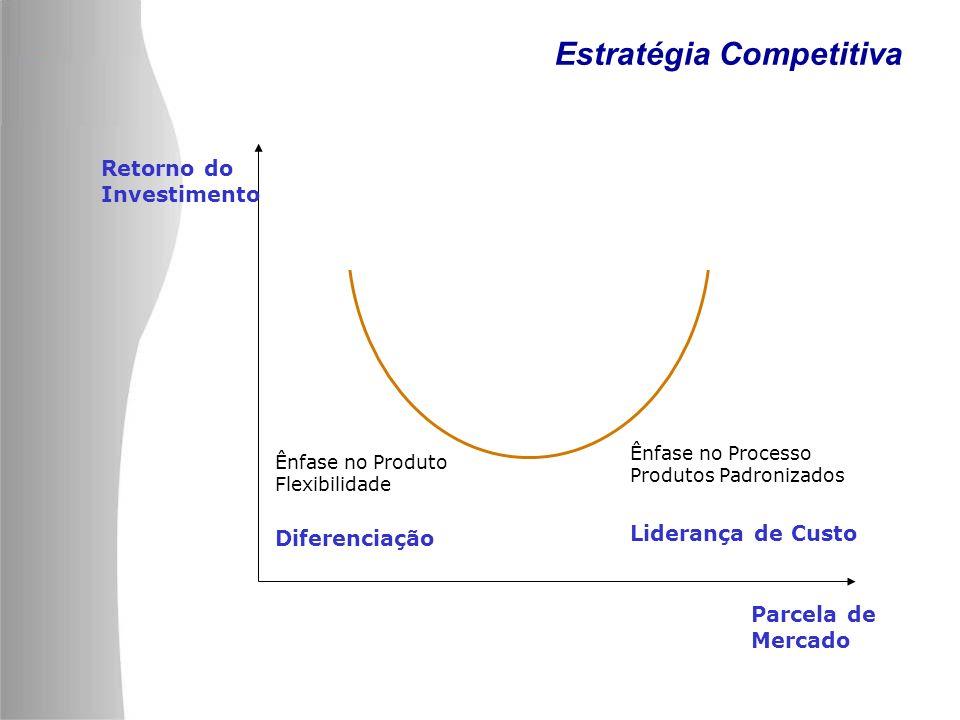 Estratégia Competitiva Retorno do Investimento Parcela de Mercado Liderança de Custo Diferenciação Ênfase no Processo Produtos Padronizados Ênfase no