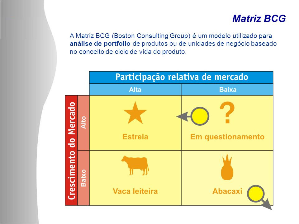 Matriz BCG A Matriz BCG (Boston Consulting Group) é um modelo utilizado para análise de portfolio de produtos ou de unidades de negócio baseado no con