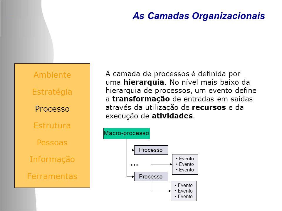 As Camadas Organizacionais Ambiente Estratégia Processo Estrutura Pessoas Informação Ferramentas Macro-processo Processo Evento Processo Evento … A ca