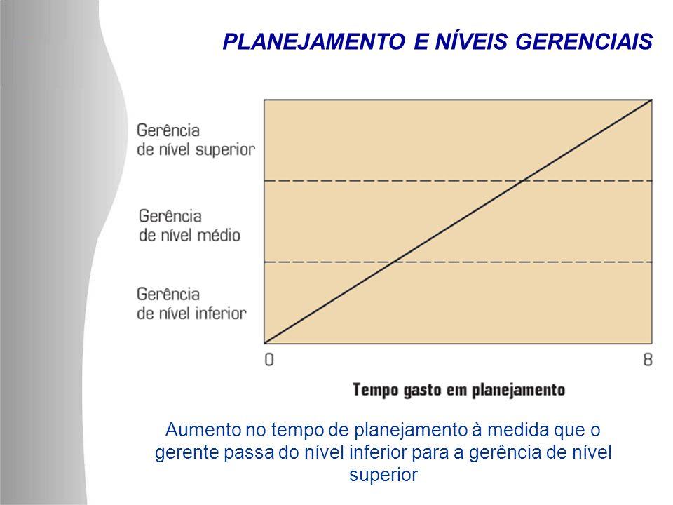 Aumento no tempo de planejamento à medida que o gerente passa do nível inferior para a gerência de nível superior PLANEJAMENTO E NÍVEIS GERENCIAIS