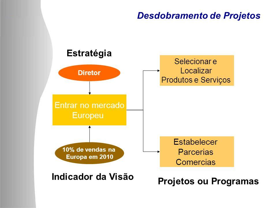 Desdobramento de Projetos Selecionar e Localizar Produtos e Serviços Estabelecer Parcerias Comercias 10% de vendas na Europa em 2010 Indicador da Visã