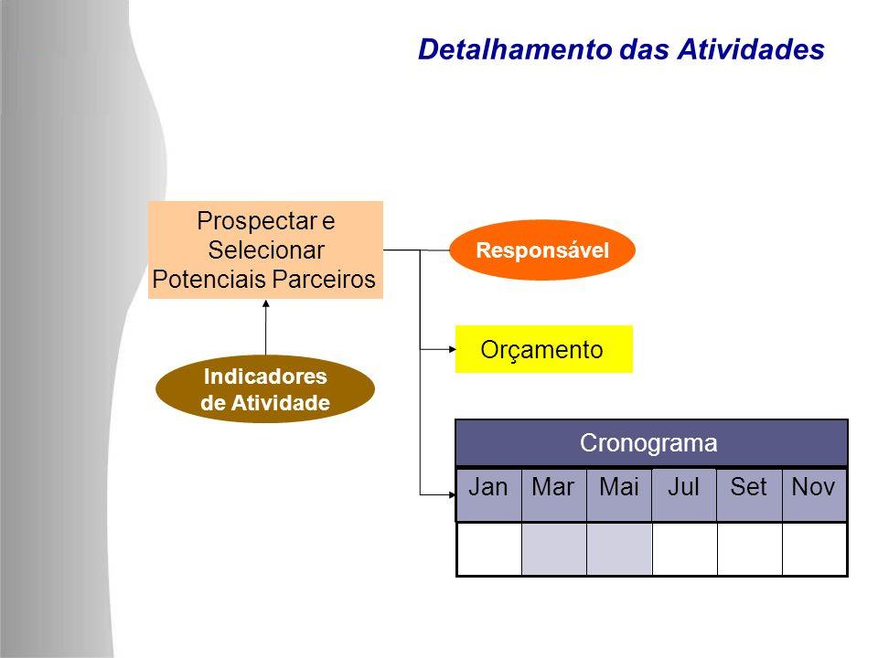 Detalhamento das Atividades Prospectar e Selecionar Potenciais Parceiros Indicadores de Atividade Responsável Orçamento NovSetJulMaiMarJan Cronograma