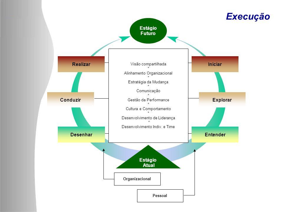 Execução Visão compartilhada * Alinhamento Organizacional * Estratégia da Mudança * Comunicação * Gestão da Performance * Cultura e Comportamento * De