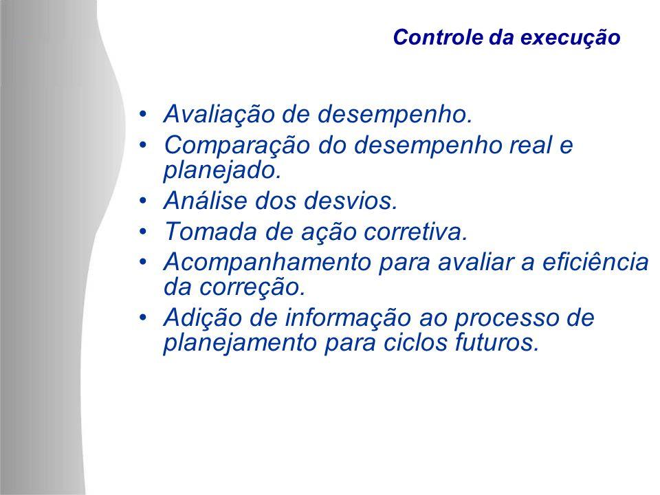 Controle da execução Avaliação de desempenho. Comparação do desempenho real e planejado. Análise dos desvios. Tomada de ação corretiva. Acompanhamento