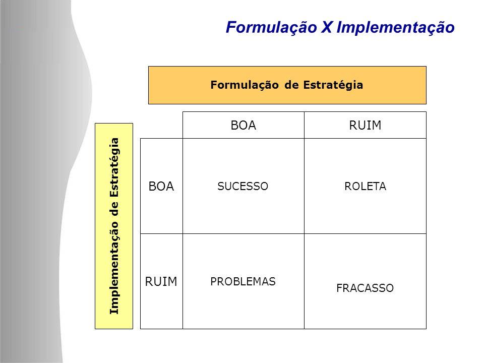 Formulação X Implementação SUCESSO FRACASSO PROBLEMAS ROLETA BOARUIM BOA RUIM Implementação de Estratégia Formulação de Estratégia