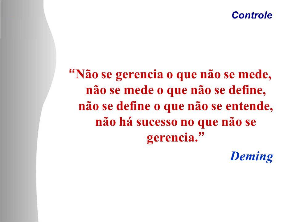 Não se gerencia o que não se mede, não se mede o que não se define, não se define o que não se entende, não há sucesso no que não se gerencia. Deming