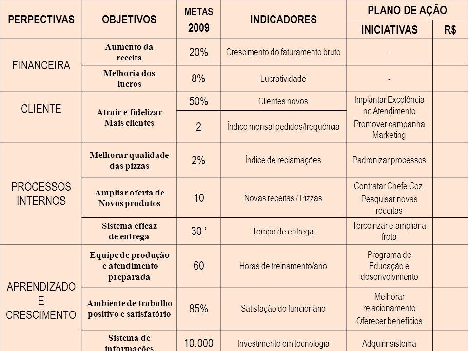 PERPECTIVASOBJETIVOS METAS 2009 INDICADORES PLANO DE AÇÃO INICIATIVASR$ FINANCEIRA Aumento da receita 20% Crescimento do faturamento bruto- Melhoria d