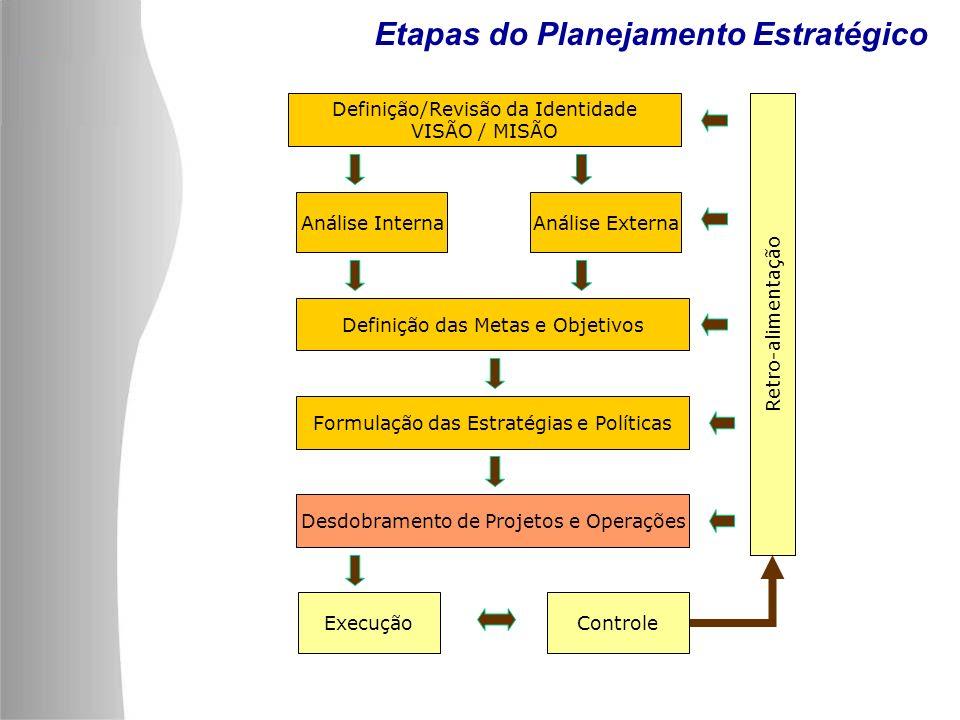 Planejamento Estratégico Definição/Revisão da Identidade VISÃO / MISÃO Análise InternaAnálise Externa Definição das Metas e Objetivos Formulação das Estratégias e Políticas Desdobramento de Projetos e Operações ExecuçãoControle Retro-alimentação Etapas do Planejamento Estratégico