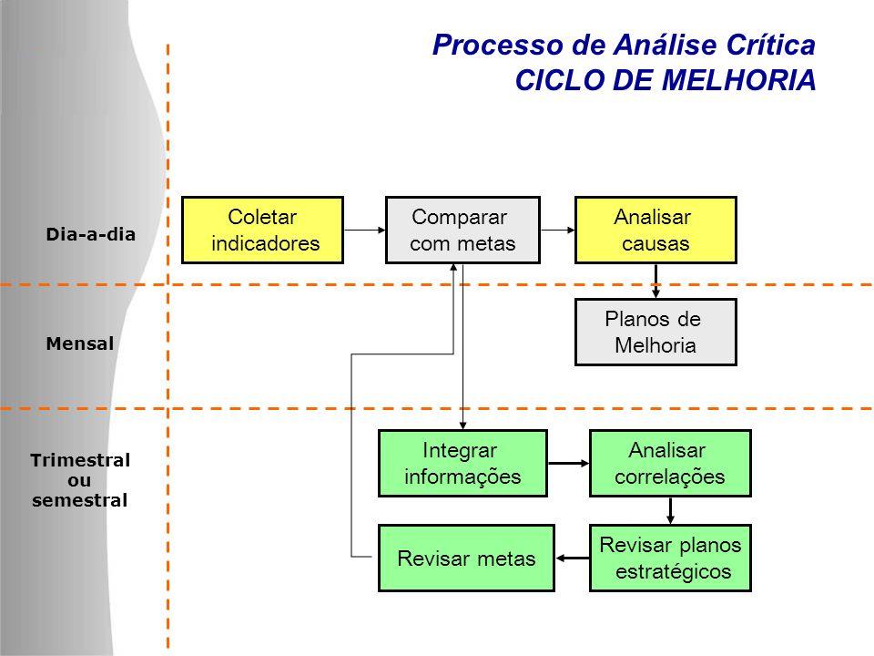 Processo de Análise Crítica CICLO DE MELHORIA Coletar indicadores Planos de Melhoria Comparar com metas Analisar causas Revisar metas Analisar correla
