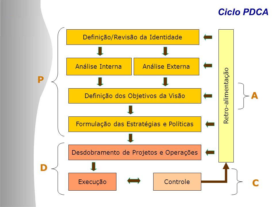 Ciclo PDCA Definição/Revisão da Identidade Análise InternaAnálise Externa Definição dos Objetivos da Visão Formulação das Estratégias e Políticas Desd
