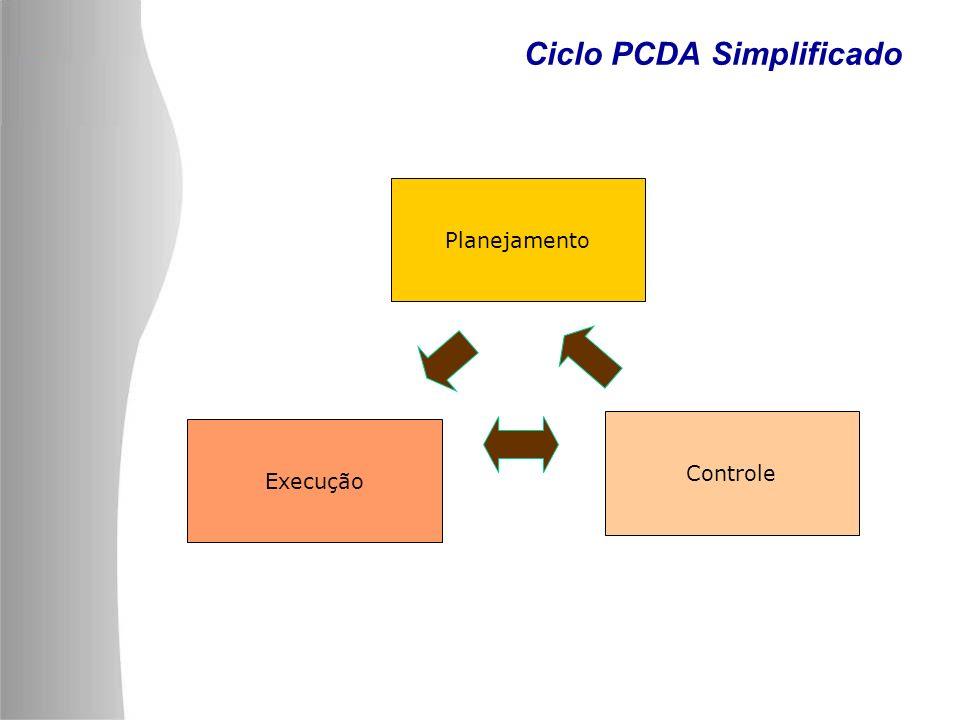 Ciclo PCDA Simplificado Planejamento Execução Controle