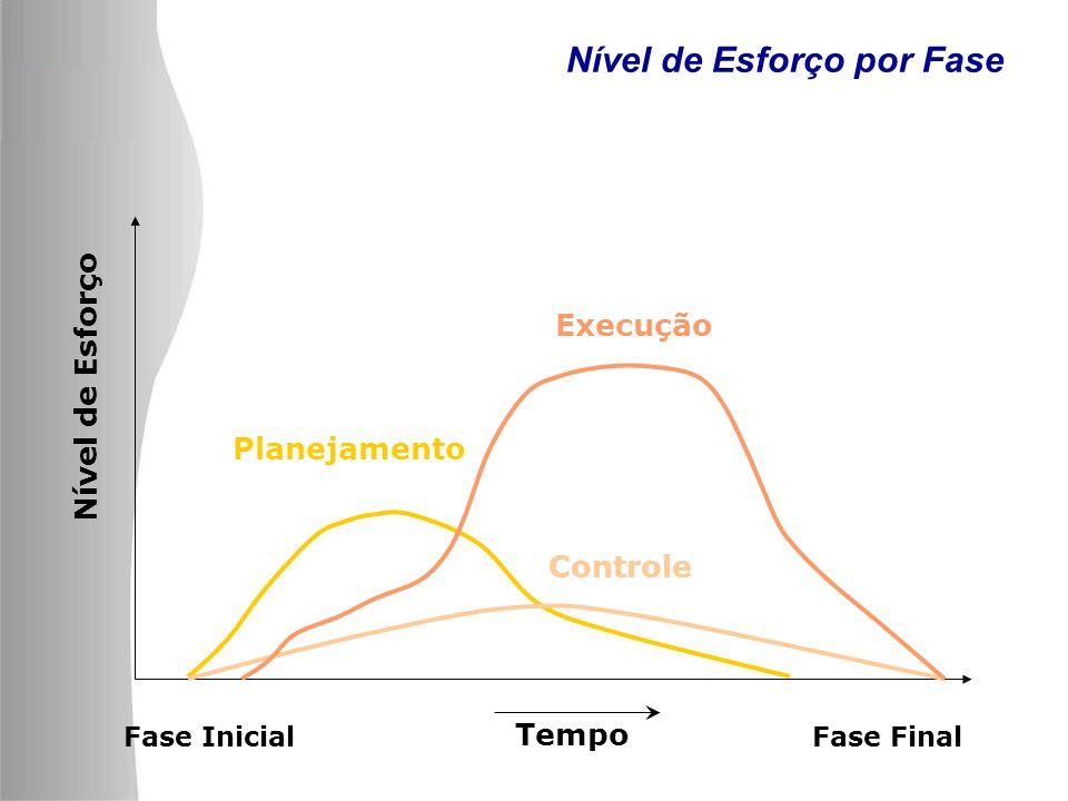 Nível de Esforço por Fase Nível de Esforço Fase InicialFase Final Tempo Planejamento Execução Controle