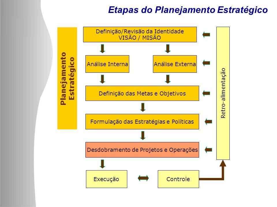 Planejamento Estratégico Definição/Revisão da Identidade VISÃO / MISÃO Análise InternaAnálise Externa Definição das Metas e Objetivos Formulação das E