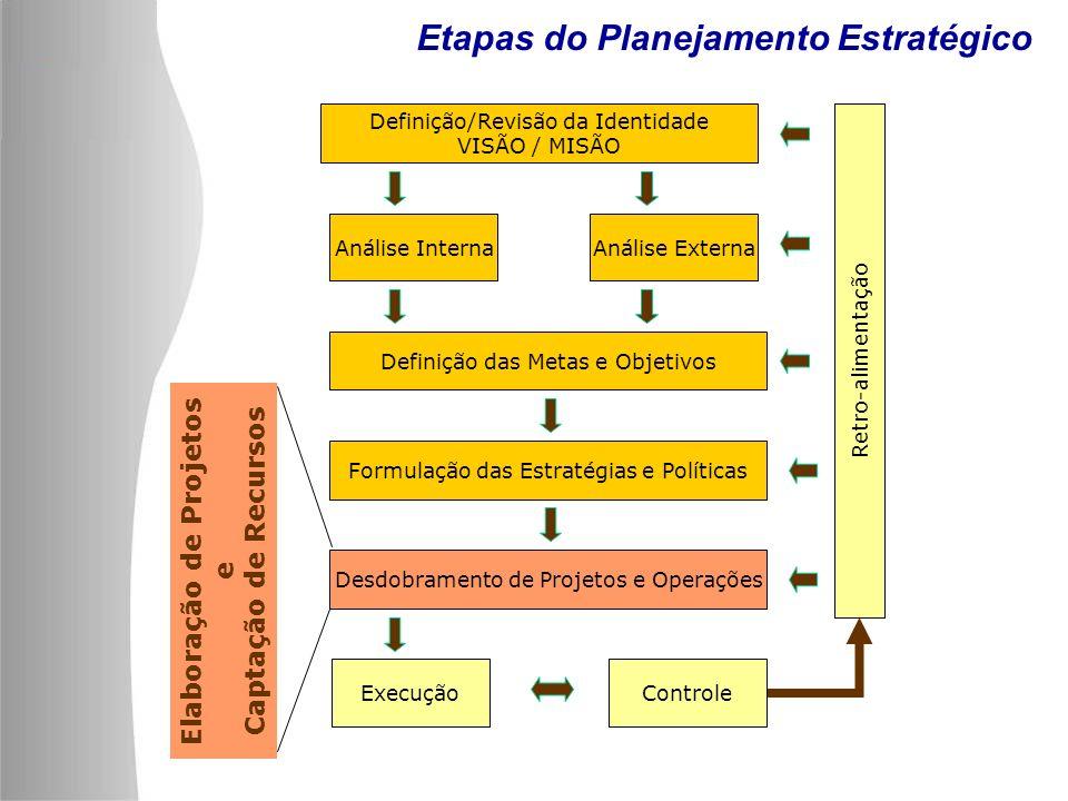 Gerenciamento Estratégico de Projetos Definição/Revisão da Identidade VISÃO / MISÃO Análise InternaAnálise Externa Definição das Metas e Objetivos Formulação das Estratégias e Políticas Desdobramento de Projetos e Operações ExecuçãoControle Retro-alimentação Etapas do Planejamento Estratégico