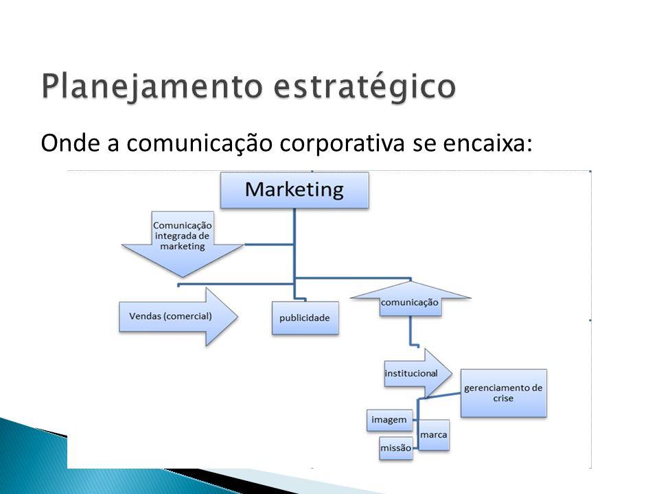 Onde a comunicação corporativa se encaixa: