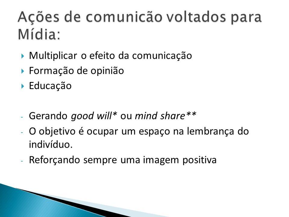 Multiplicar o efeito da comunicação Formação de opinião Educação - Gerando good will* ou mind share** - O objetivo é ocupar um espaço na lembrança do indivíduo.