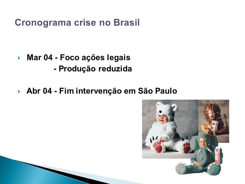 Mar 04 - Foco ações legais - Produção reduzida Abr 04 - Fim intervenção em São Paulo