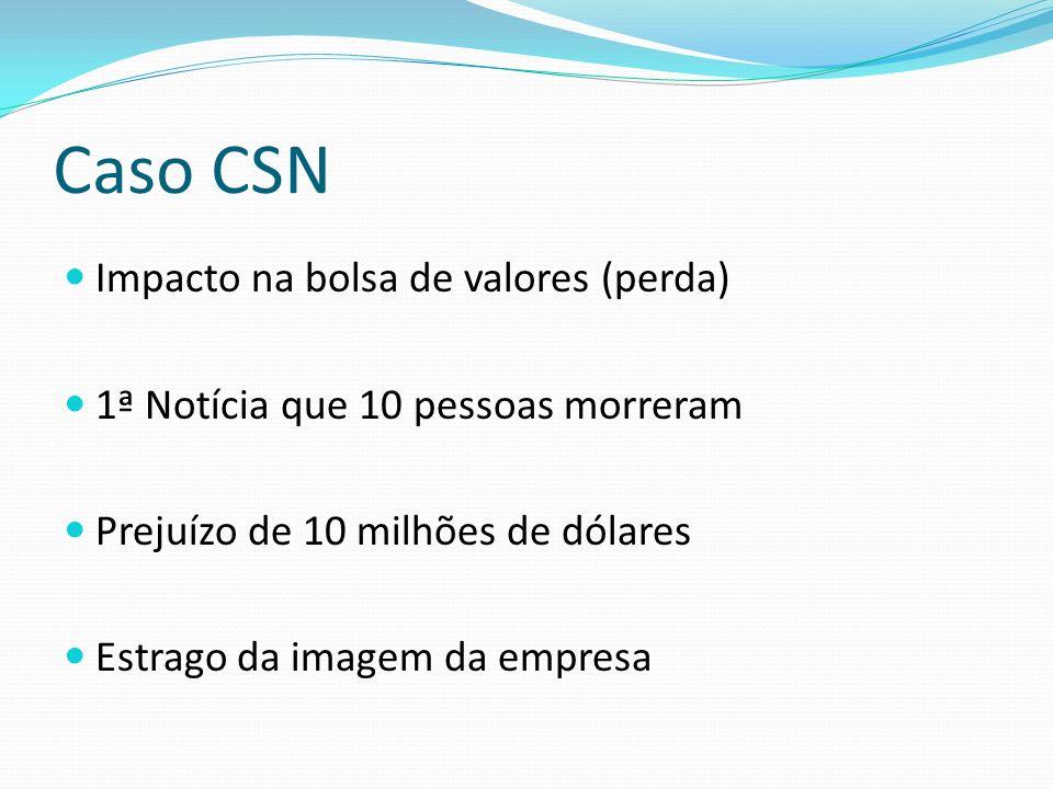 Caso CSN Impacto na bolsa de valores (perda) 1ª Notícia que 10 pessoas morreram Prejuízo de 10 milhões de dólares Estrago da imagem da empresa