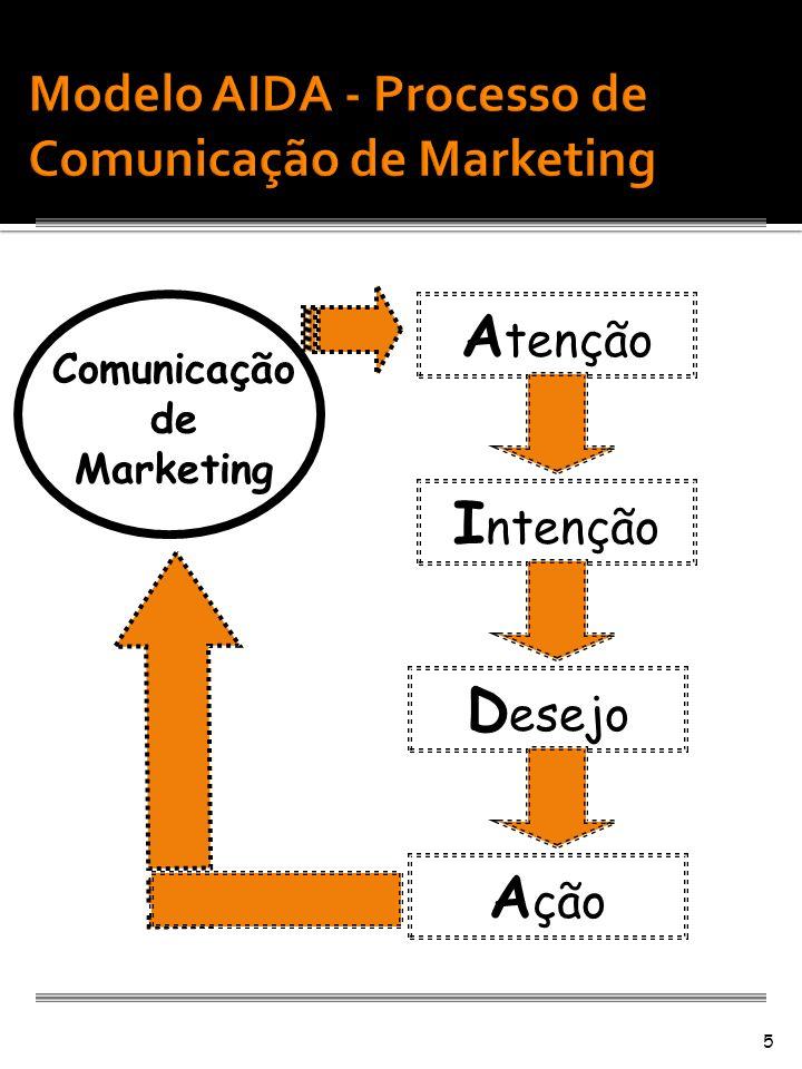 5 Comunicação de Marketing A tenção I ntenção D esejo A ção