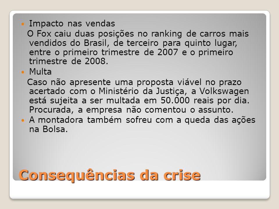 Consequências da crise Impacto nas vendas O Fox caiu duas posições no ranking de carros mais vendidos do Brasil, de terceiro para quinto lugar, entre