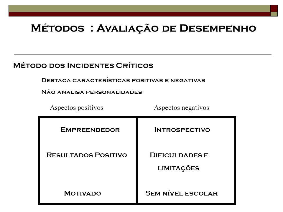 Método dos Incidentes Críticos Destaca características positivas e negativas Não analisa personalidades Empreendedor Introspectivo Resultados Positivo