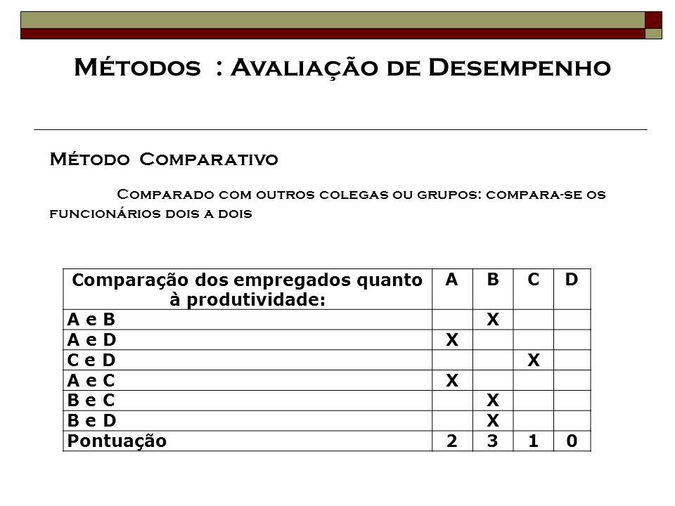 Método Comparativo Comparado com outros colegas ou grupos: compara-se os funcionários dois a dois Comparação dos empregados quanto à produtividade: AB
