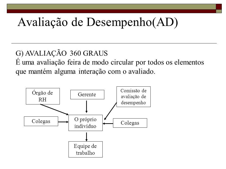 Avaliação de Desempenho(AD) G) AVALIAÇÃO 360 GRAUS É uma avaliação feira de modo circular por todos os elementos que mantém alguma interação com o ava