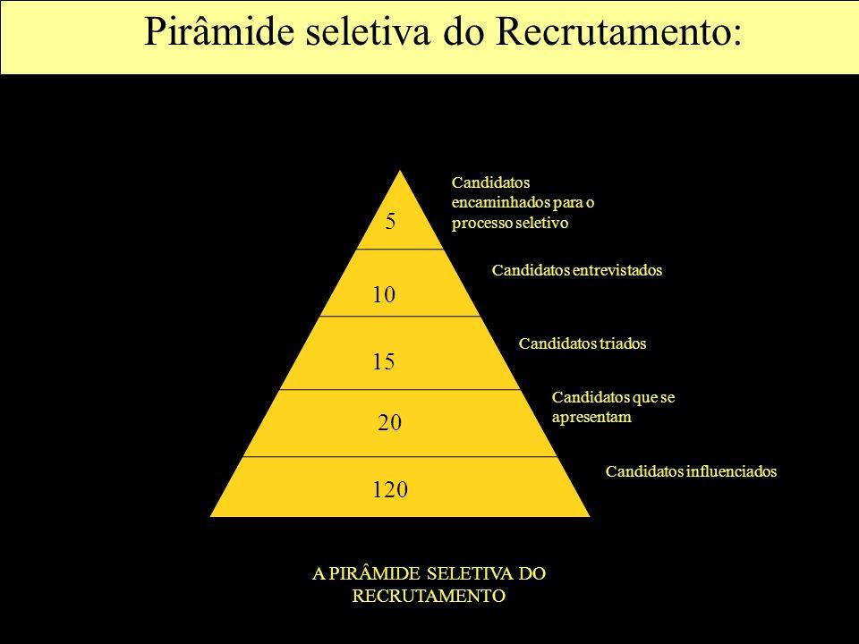 Pirâmide seletiva do Recrutamento: Candidatos encaminhados para o processo seletivo Candidatos que se apresentam Candidatos influenciados Candidatos e
