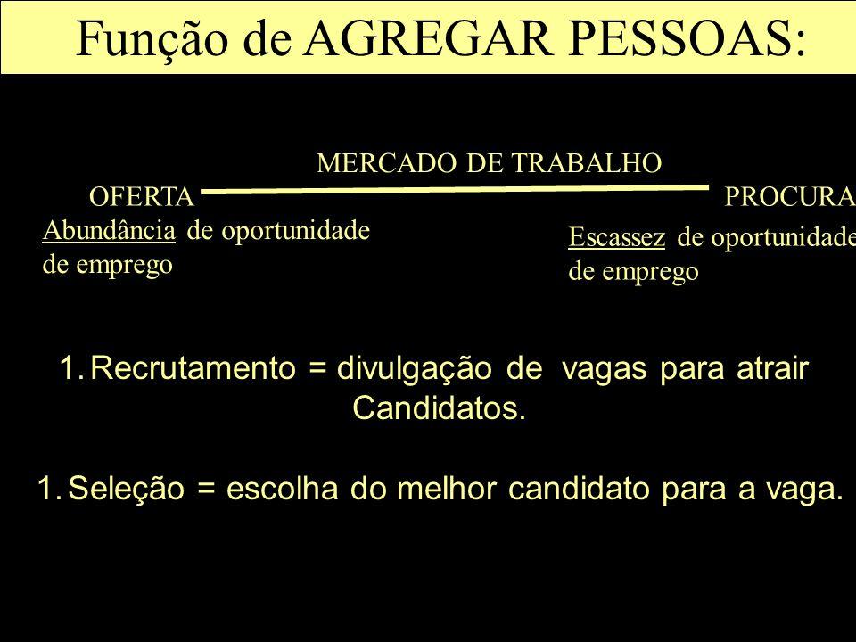 1.Recrutamento = divulgação de vagas para atrair Candidatos. 1.Seleção = escolha do melhor candidato para a vaga. OFERTAPROCURA MERCADO DE TRABALHO Ab