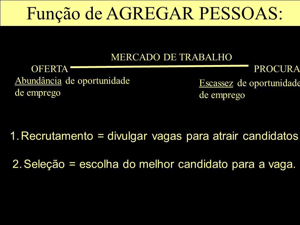1.Recrutamento = divulgar vagas para atrair candidatos 2.Seleção = escolha do melhor candidato para a vaga. OFERTAPROCURA MERCADO DE TRABALHO Abundânc