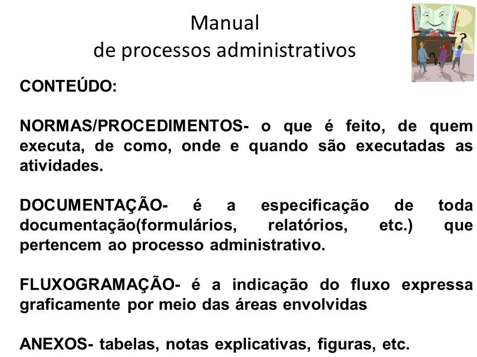 Manual de processos administrativos CONTEÚDO: NORMAS/PROCEDIMENTOS- o que é feito, de quem executa, de como, onde e quando são executadas as atividade