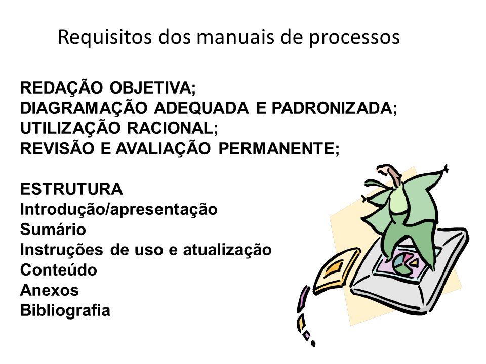 Requisitos dos manuais de processos REDAÇÃO OBJETIVA; DIAGRAMAÇÃO ADEQUADA E PADRONIZADA; UTILIZAÇÃO RACIONAL; REVISÃO E AVALIAÇÃO PERMANENTE; ESTRUTU