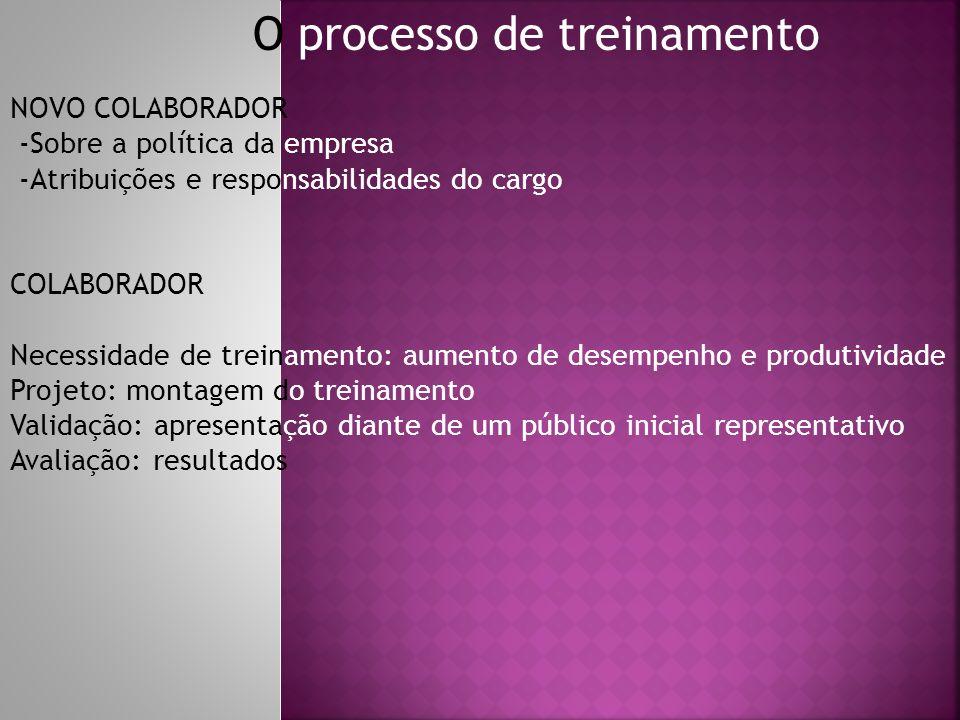 O processo de treinamento NOVO COLABORADOR -Sobre a política da empresa -Atribuições e responsabilidades do cargo COLABORADOR Necessidade de treinamen