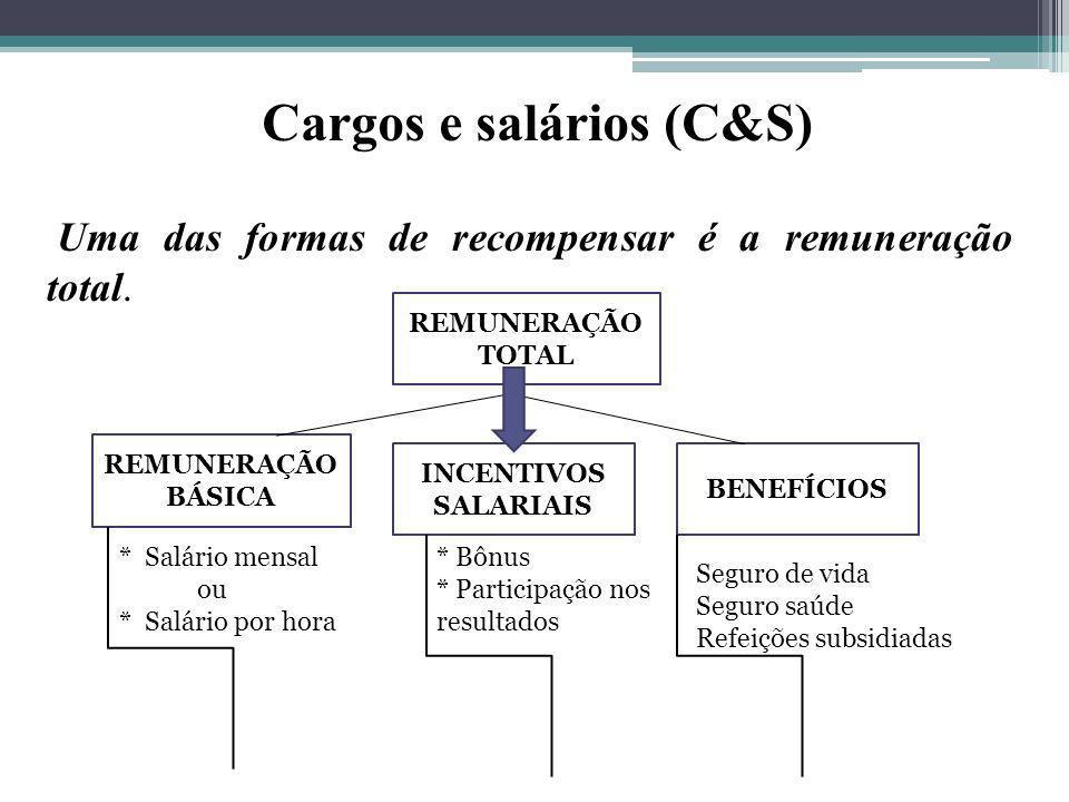 Cargos e salários (C&S) Uma das formas de recompensar é a remuneração total. REMUNERAÇÃO TOTAL REMUNERAÇÃO BÁSICA BENEFÍCIOS INCENTIVOS SALARIAIS * Sa