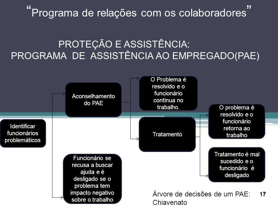 17 Programa de relações com os colaboradores PROTEÇÃO E ASSISTÊNCIA: PROGRAMA DE ASSISTÊNCIA AO EMPREGADO(PAE) Identificar funcionários problemáticos