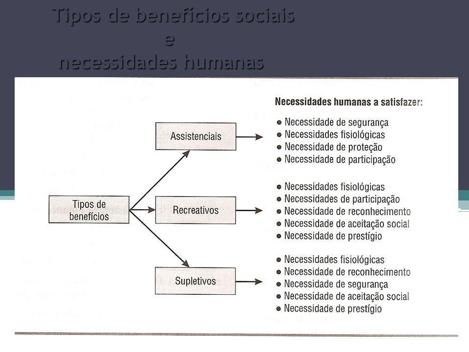 8 Tipos de benefícios sociais e necessidades humanas necessidades humanas
