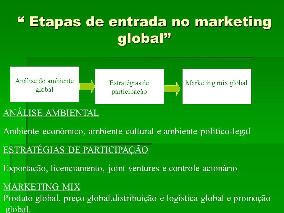 DUPLA EXTENSÃO –produto e comunicação DUPLA EXTENSÃO –produto e comunicação Partem do pressuposto que existe semelhança entre os mercados, padroni- zam produtos e sua comunicação com o público-alvo.