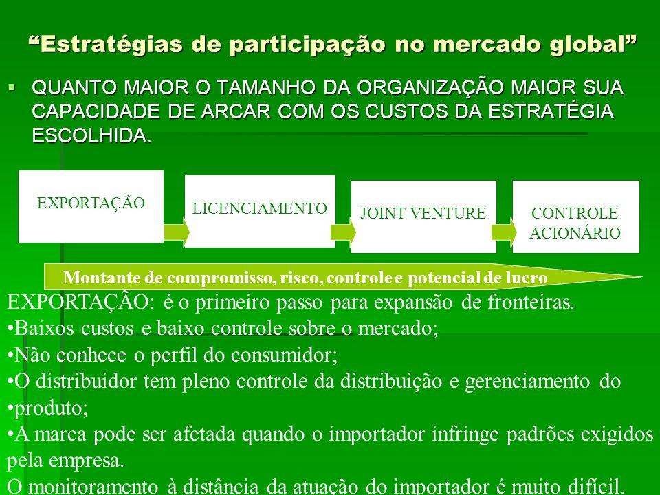 PREÇO GLOBAL PREÇO GLOBAL Os preços variam de país para país Os preços variam de país para país No Brasil, vários produtos tem variação de preço por região.