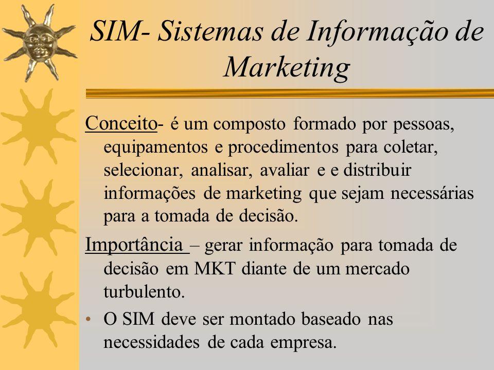 SIM- Sistemas de Informação de Marketing Conceito - é um composto formado por pessoas, equipamentos e procedimentos para coletar, selecionar, analisar